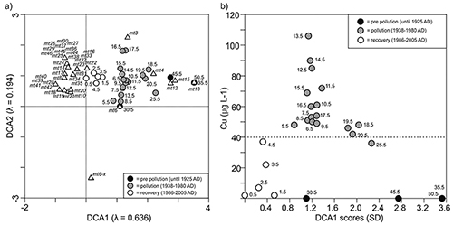 Unexpected increases in rotifer resting egg abundances