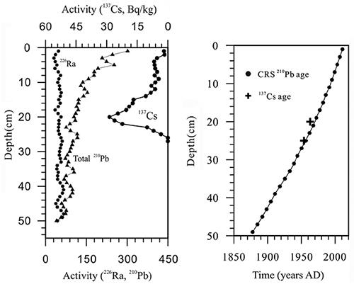 210pb dating of lake sediments
