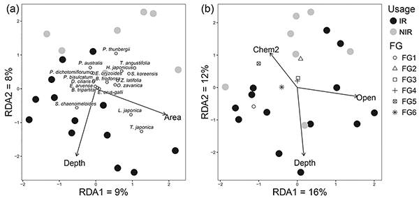 Trait-based evaluation of plant assemblages in traditional